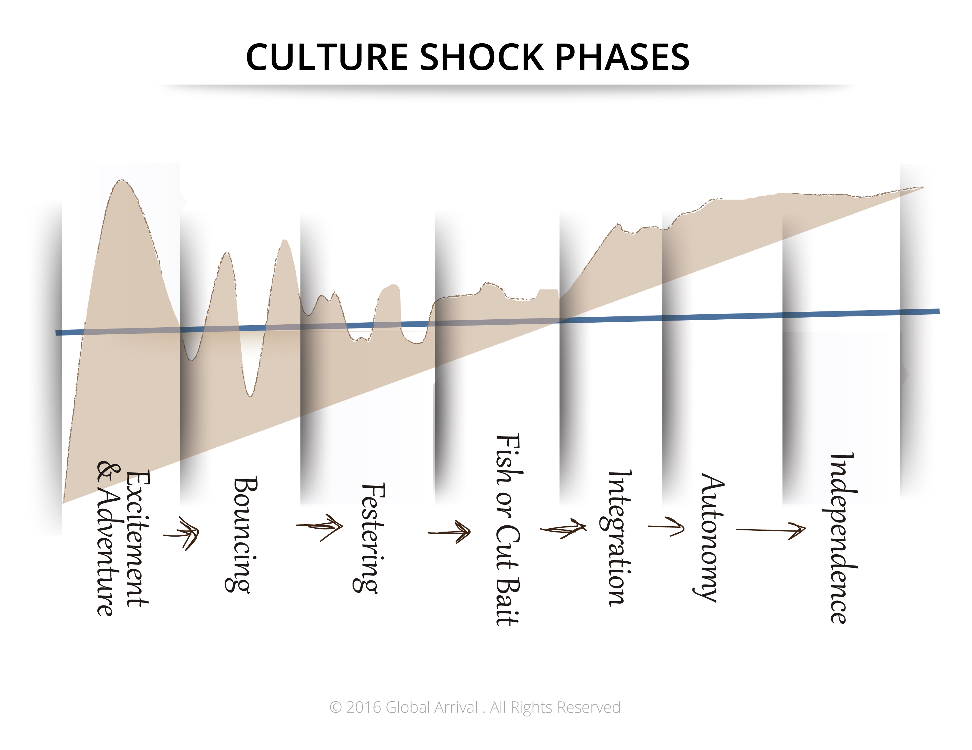 Culture Shock Phases_2016